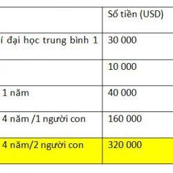 Bài toán chi phí du học & định cư Mỹ được giải quyết dễ dàng qua Visa EB-3
