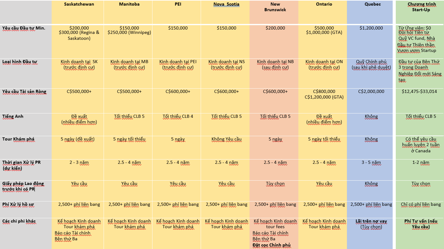 Bảng so sánh các chương trình đầu tư theo đề cử của tỉnh bang Canada PNP