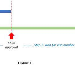 Tác Động Của Những Thay Đổi Trong Thời Gian Xử Lý I-526 Và Thời Gian Chờ Visa EB-5