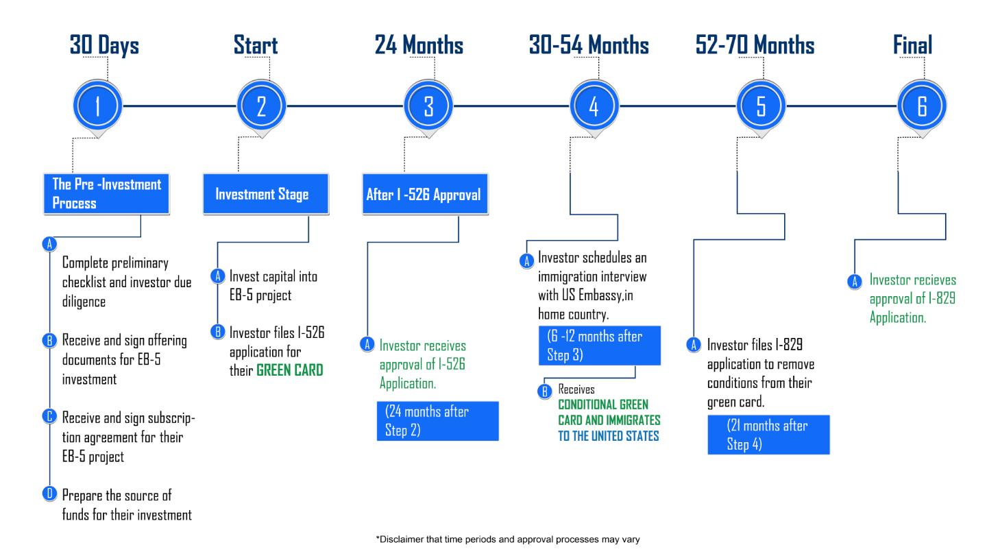 Dưới đây là các bước cơ bản trong quy trình đầu tư visa EB-5 Mỹ