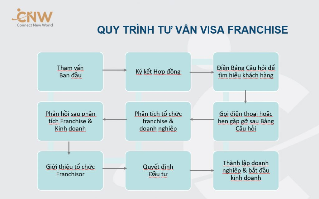 Quy trinh tu van visa Franchise