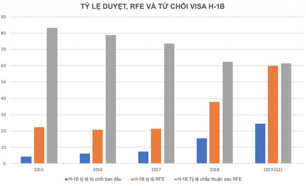 Tỷ lệ duyệt, RFE và từ chối visa H-1B