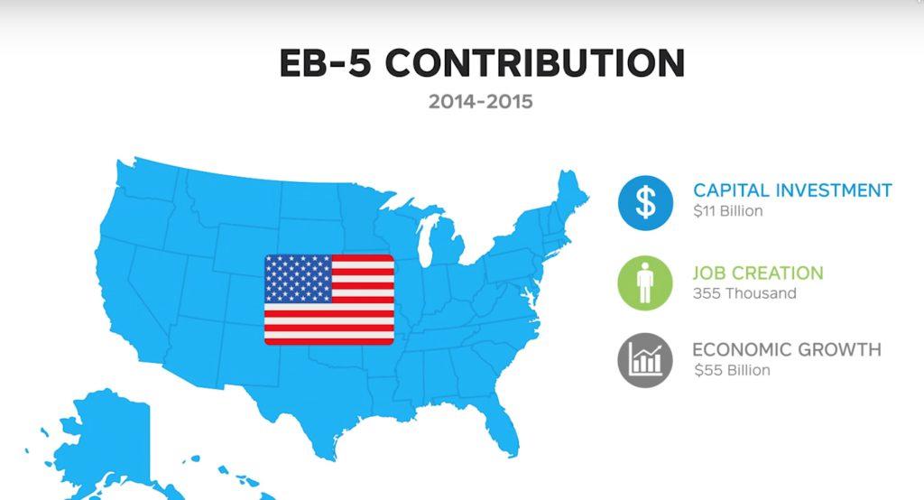 Đóng góp của chương trình EB-5 vào nền kinh tế nước Mỹ