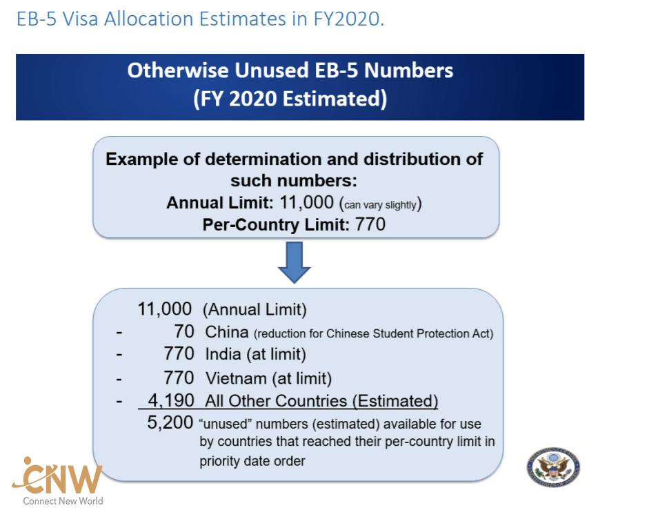 Toàn cảnh tình hình xét duyệt EB-5 năm 2019 và dự đoán năm 2020