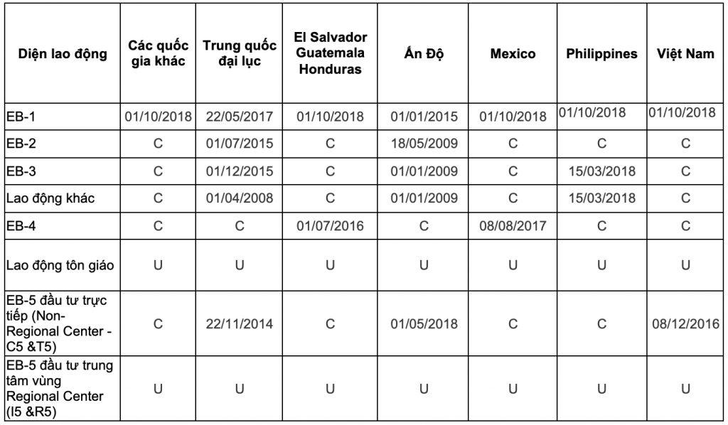 Visa Bulletin - Bản tin thị thực tháng 1/2020