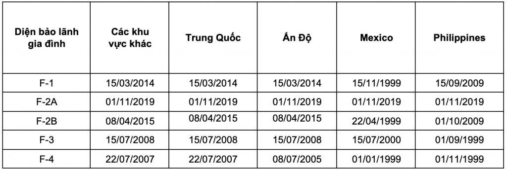 Bản tin thị thực tháng 1.2020 - Ngày nộp hồ sơ diện bảo lãnh gia đình