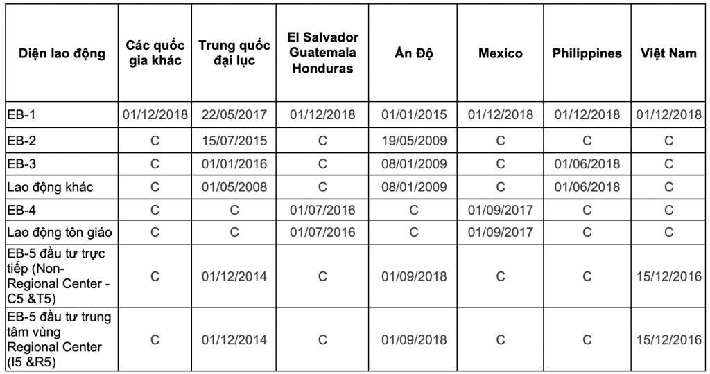 Bản tin thị thực Mỹ tháng 2/2020 - Ngày hành động cuối