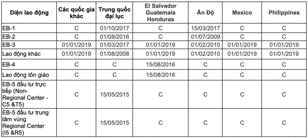 Bản tin thị thực Mỹ tháng 2/2020 - Ngày nộp hồ sơ