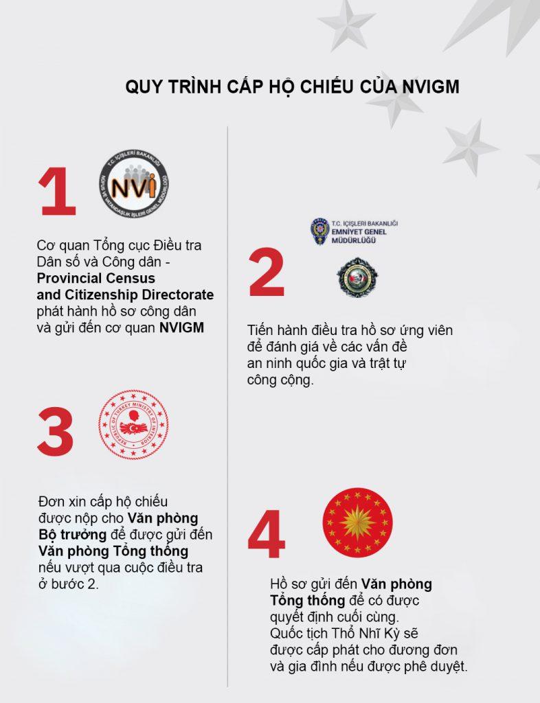 Quy trình cấp hộ chiếu của chính phủ Thổ Nhĩ Kỳ