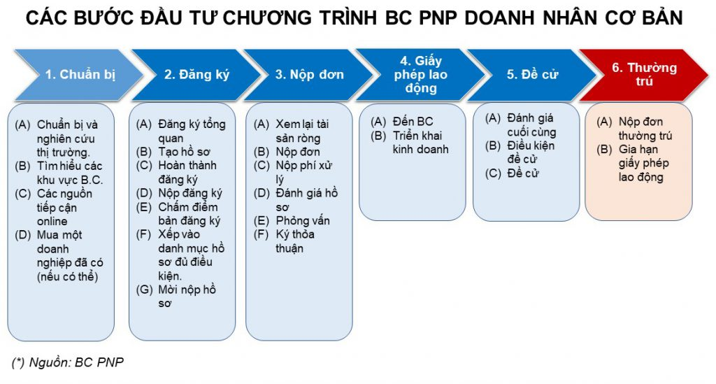 Các bước đầu tư BC PNP định cư Canada