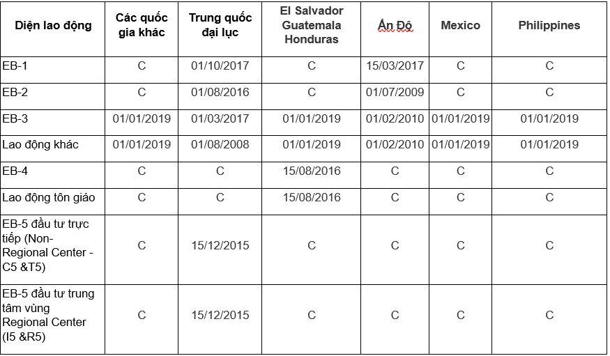 Bản tin visa bulletin/thị thực/chiếu khán tháng 3/2020