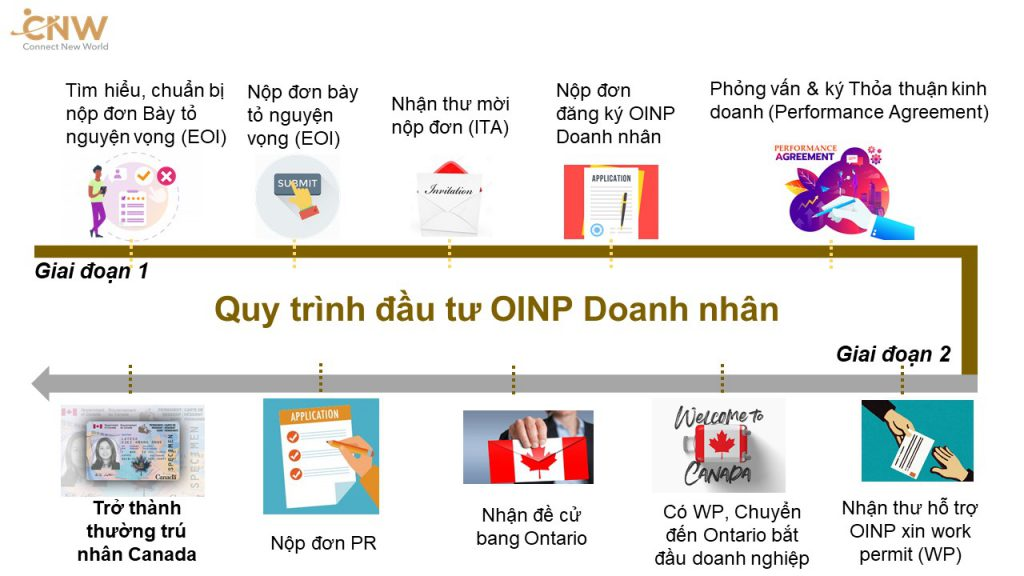 Quy trình các bước thực hiện chương trình OINP Doanh nhân định cư Canada