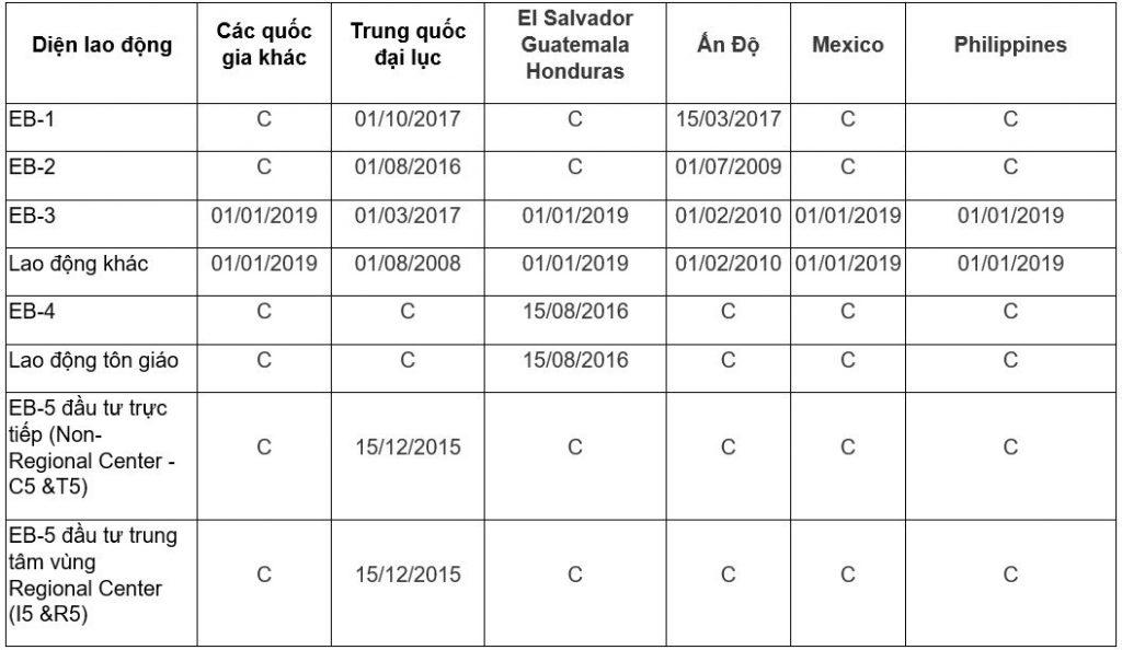 Bản tin thị thực/chiếu khán/visa bulletin tháng 4/2020