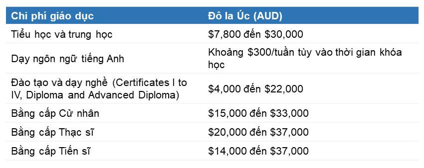 Chi phí giáo dục tại Perth