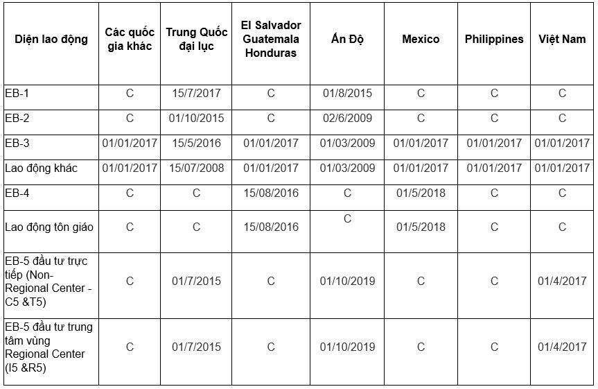 Bản tin thị thực Mỹ tháng 5/2020
