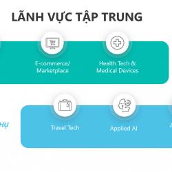 Startup Visa Canada 2020 - Thu hút vốn & đưa Startup Việt vươn ra thế giới