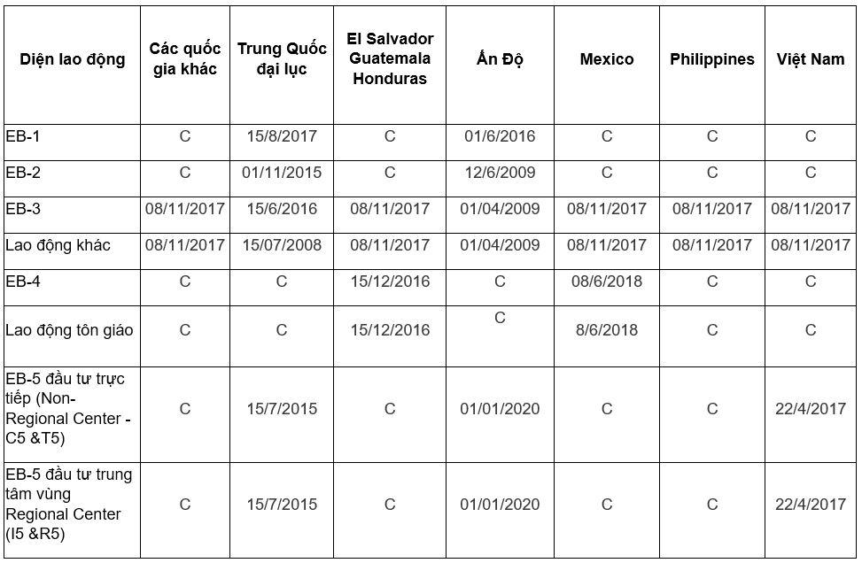 Visa bulletin tháng 6.2020 ngay hanh dong cuoi