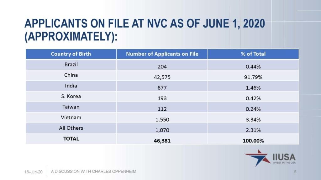 Theo số liệu thống kê mới nhất của ông Oppenheim, Việt Nam đang có khoảng 1,550 hồ sơ EB-5 đang nộp tại NVC chờ cấp thẻ xanh 2 năm.