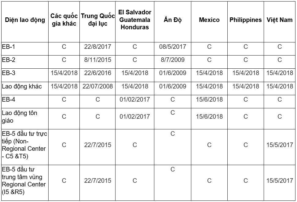 Visa bulletin tháng 7/2020 định cư Mỹ