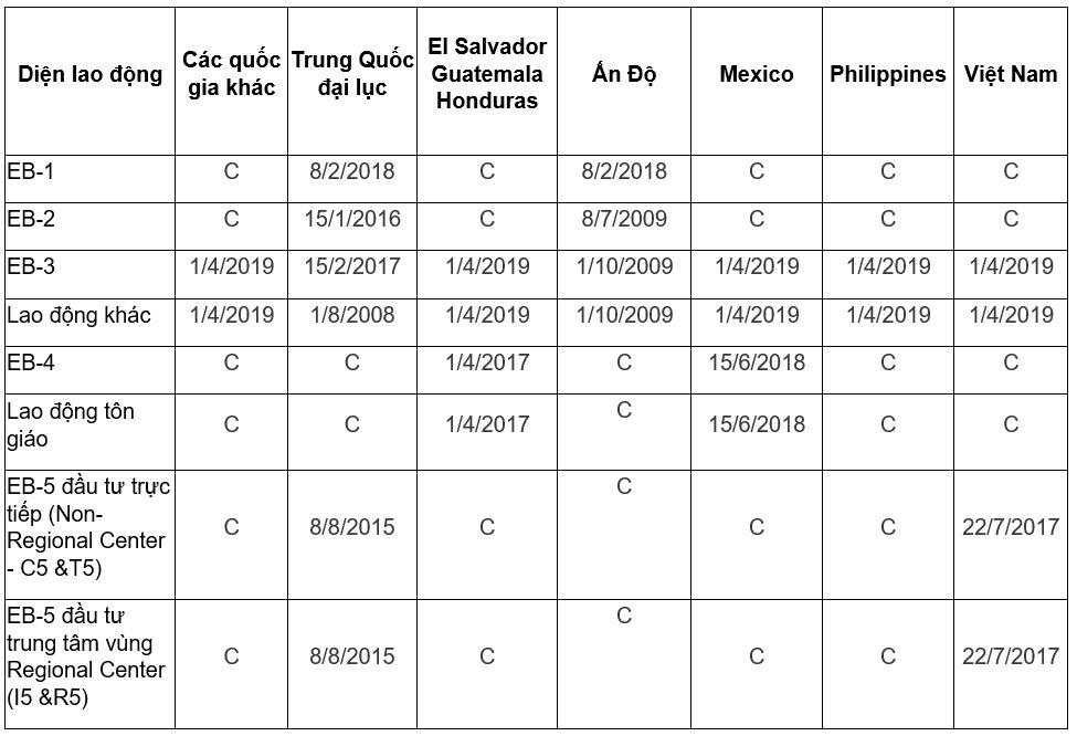 Visa bulletin bản tin thị thực Mỹ tháng 8/2020