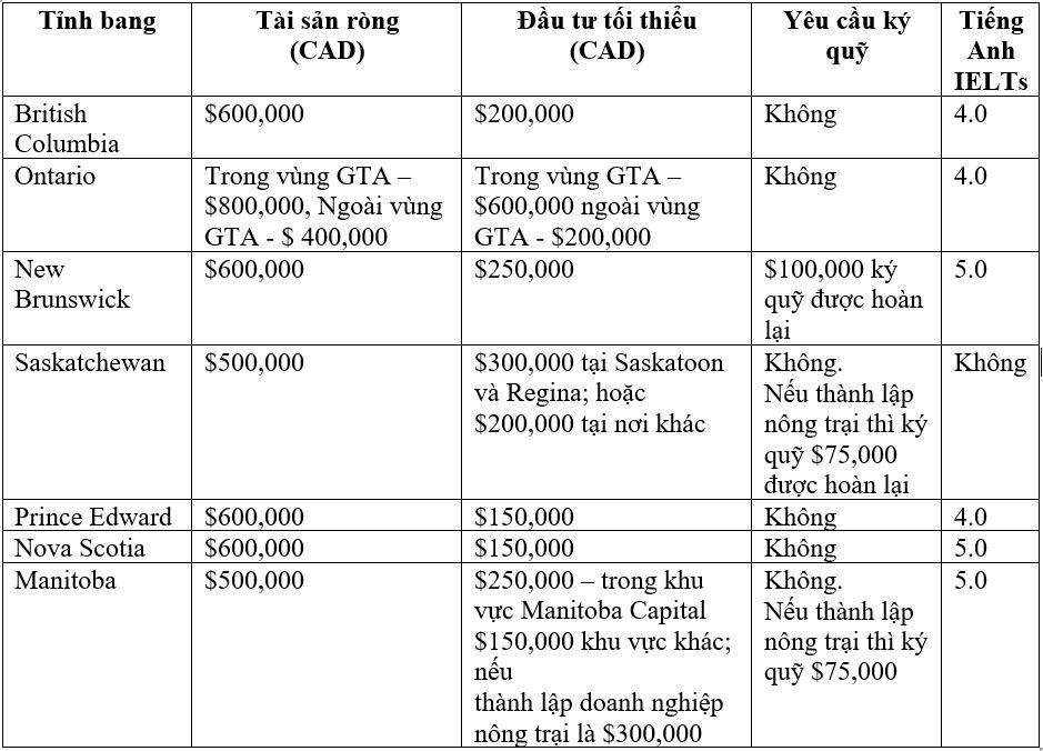 So sánh chương trình tỉnh bang