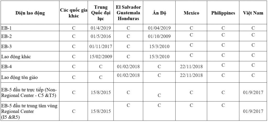 Visa bulletin, bản tin thị thực Mỹ tháng 12/2020