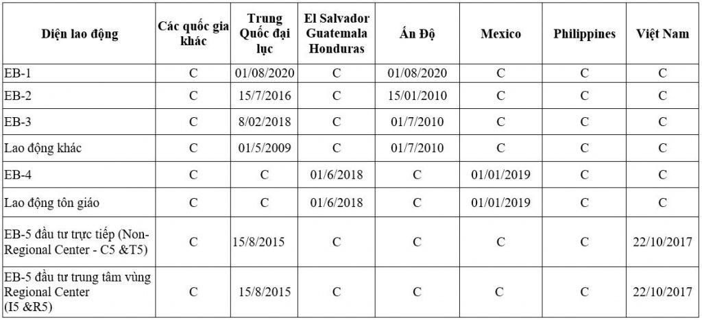 Visa bulletin, bản tin thị thực Mỹ tháng 3/2021