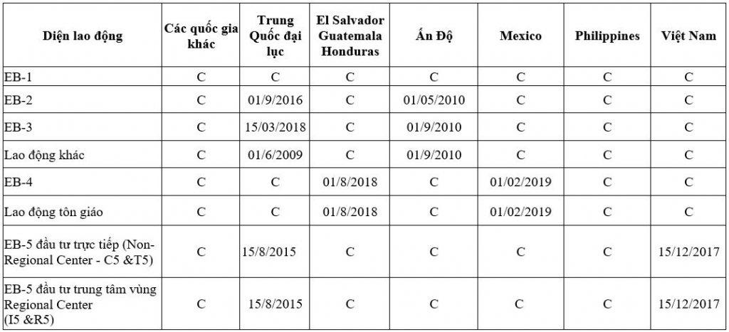 Visa bulletin, bản tin thị thực Mỹ tháng 4/2021