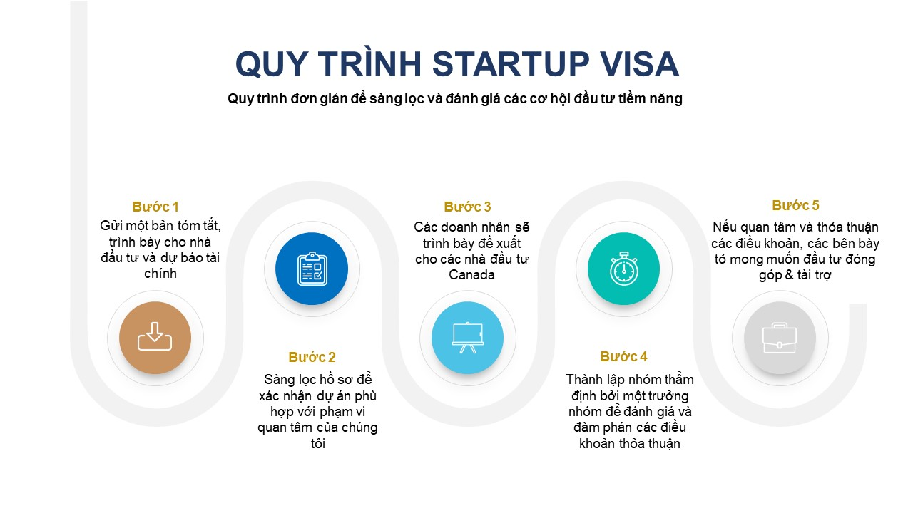 Quy trinh startup visa