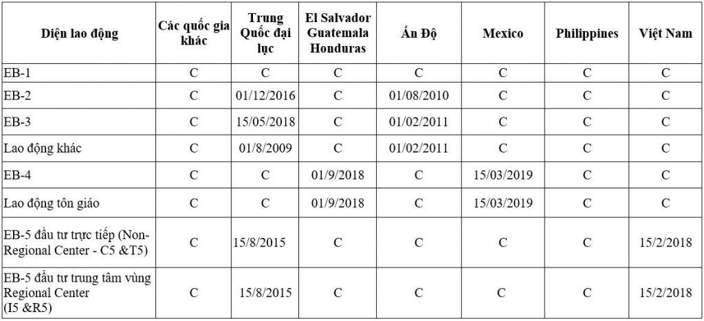 Visa bulletin, bản tin thị thực Mỹ tháng 5/2021
