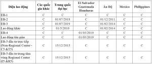 Visa bulletin, bản tin thị thực Mỹ tháng 8/2021